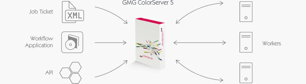ColorServer Client Server