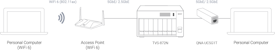 Wi Fi6 tvs 872n